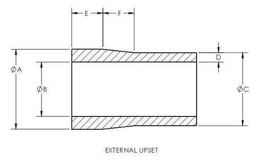 External Upset