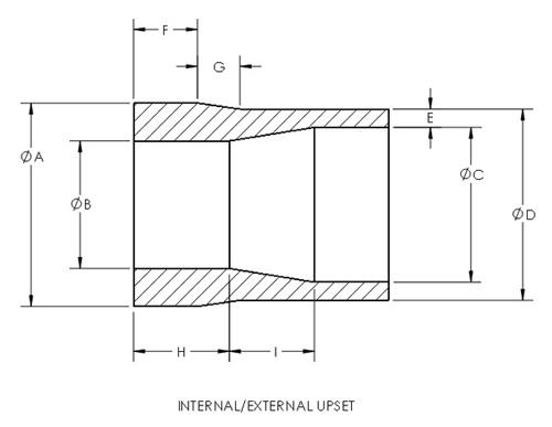 Internal-External Upset